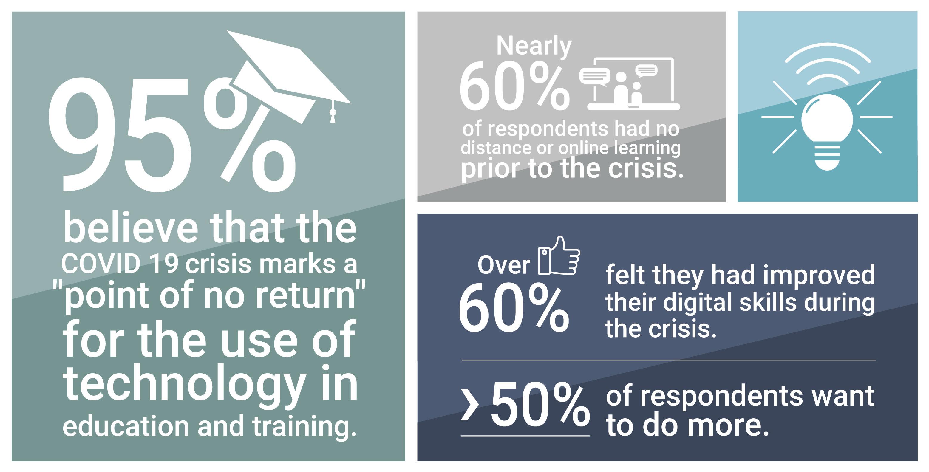 Digital schooling statistics