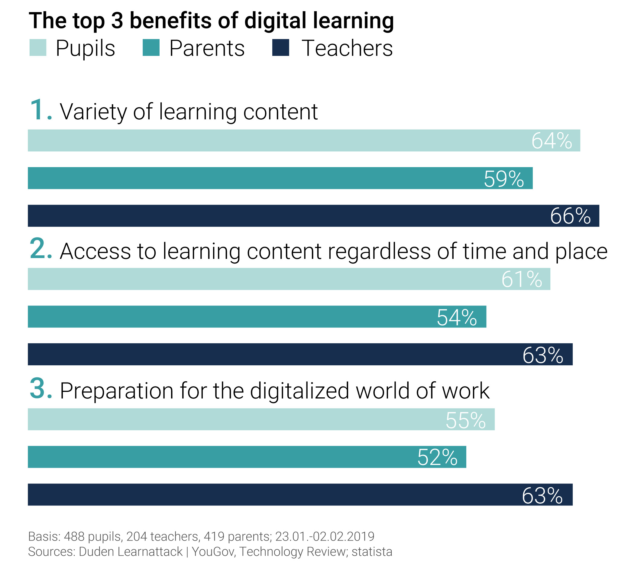 3 top benefits of digital learning