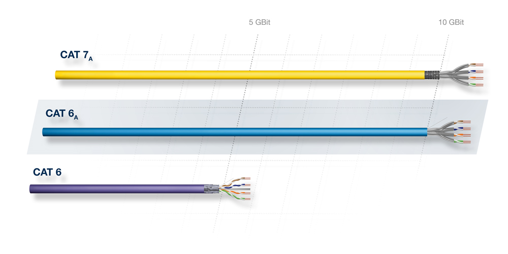 Cabling section - comparison of transmission frequency